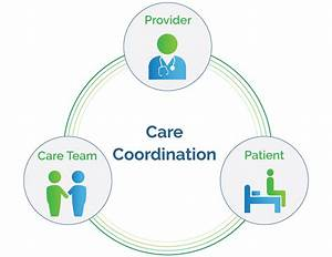 Coordinated Care  Key To Successful Outcomes