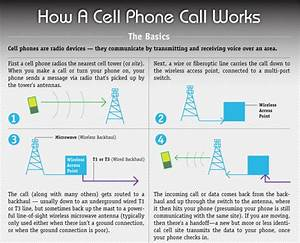 How A Cellphone Call Works  An Infographic That U0026 39 S Actually