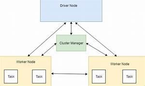Azure Databricks  How To Create Cluster