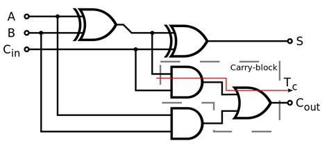 Logic Diagram How To by File Adder Logic Diagram Svg Wikimedia Commons