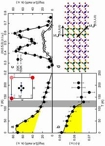 Unpolarized Inelastic Neutron Scattering Measurements Of