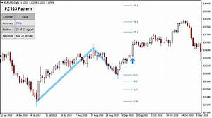 Free 123 Pattern Indicator Continuation Patterns For