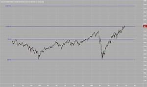 Xlc Stock Price And Chart Amex Xlc Tradingview