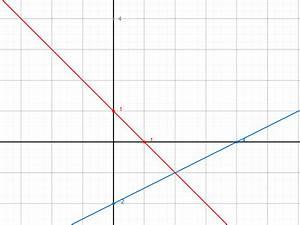 Schnittpunkte Von Funktionen Berechnen : graphen lineare funktionen schnittpunkte mit achsen ~ Themetempest.com Abrechnung