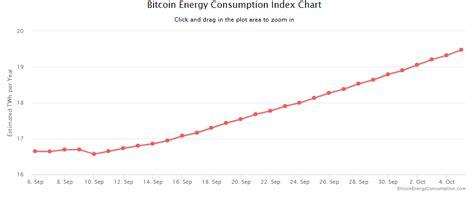 bitcoin energy consumption cryptocurrencies data centre opportunities future tech