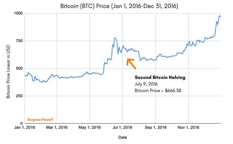 Notably, there are 2.5 million bitcoins to be mined before the exercise is closed by 2140, but of key importance is the fact that half of that part of bitcoin supply will be mined by may 07, 2024. 6 Charts on Bitcoin Halving, Price and COVID-19 | by Burgess Powell | The Capital | Medium