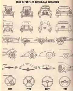 design automobile evolution of automobile design automobiles dating landscape change program