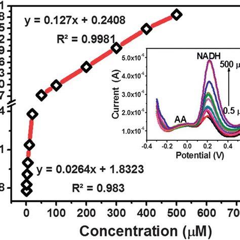dpv curves    dnw  bdd  glassy carbon   graphite  scientific
