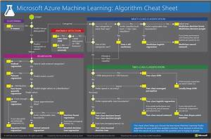 Powershell Chart Machine Learning Algorithm Cheat Sheets Infographics