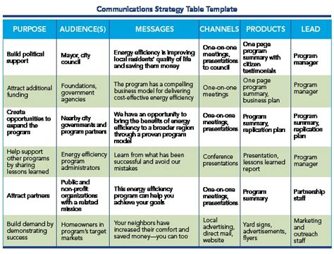 comms strategy template business plan template word tryprodermagenix org