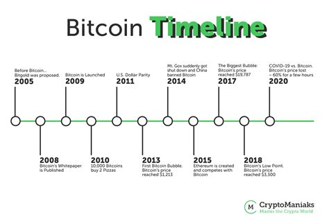 A few months later, in june, the price of one bitcoin hit $10, then. Bitcoin Price 2009 To 2020 ~ news word