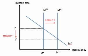 Monetary Policy  Inflation  Or The Lack Thereof   And The