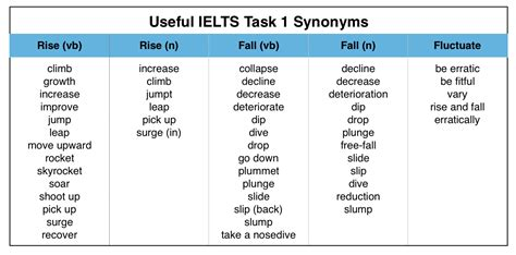 Useful Words For Writing An Ielts Graph Essay