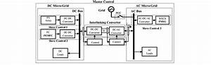 A General Block Diagram Of The Hybrid Ac