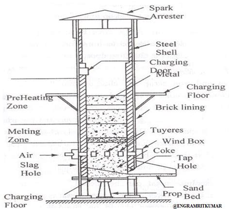 cupola furnace construction and working cupola furnace working principle diagram application
