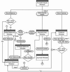 Oracle General Ledger User U0026 39 S Guide