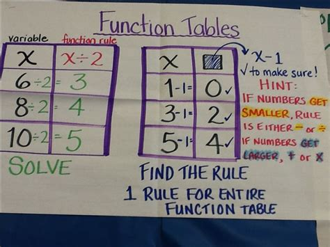 Input-output Tables