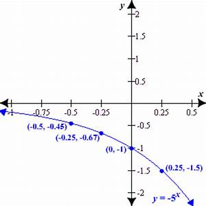 Graphing Exponential Functions | Math@TutorVista.com