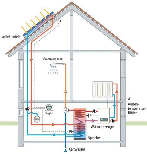 Smart Home 9 Tipps Zur Solarenergie by Innodaten Wir Digitalisieren Alles