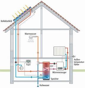 Solarthermie Selber Bauen : sonnenkollektoren selber bauen sonnenkollektor pool selber bauen m belideen 46 ~ Whattoseeinmadrid.com Haus und Dekorationen