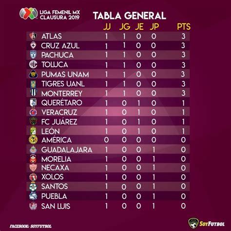 Liga MX Femenil, tabla general de posiciones Jornada 1 del ...
