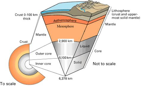 lecture 1 lithosphere asthenosphere and archimedes
