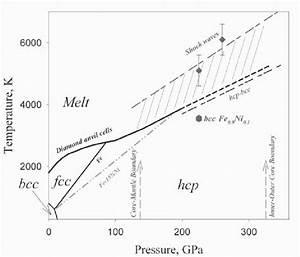 Representative Phase Diagram Of Iron And Iron