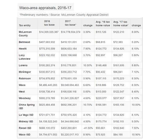 waco texas newstalk tax appraisal