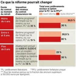 Taxation Assurance Vie by La Flat Tax Sur L Assurance Vie Applicable Avant 8 Ans