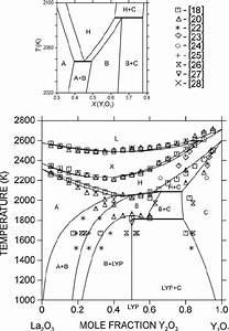 Calculated Phase Diagram Of The La 2 O 3  U2013 Y 2 O 3 System