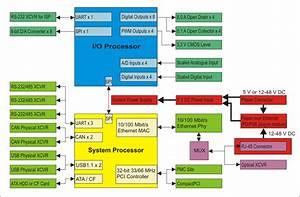 Universal Fibre Hub  Compactpci Formfactor