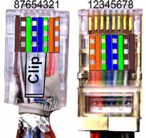 Lan Kabel Belegung : kategorie 5 cat5 verkabelung twisted pair ethernet gigabit ~ A.2002-acura-tl-radio.info Haus und Dekorationen