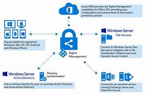 what is azure rights management aip microsoft docs With document management system azure