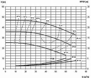 Volumenstrom Berechnen Druck : auswahlkriterien kreiselpumpen f r die lebensmittelindustrie vollst ndige ungek rzte ~ Themetempest.com Abrechnung