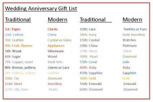 wedding anniversary gifts traditional wedding anniversary gifts wedding anniversary gifts chart