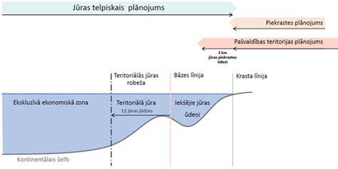 Par Jūras plānojumu Latvijas Republikas iekšējiem jūras ūdeņiem, teritoriālajai jūrai un ...