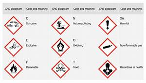 ghs hazard pictograms solution conceptdrawcom With ghs pictogram labels