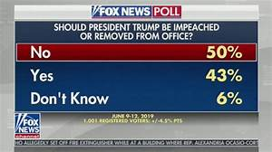 WATCH: Fox News Misreports Their Own Poll on Impeachment