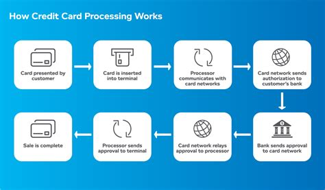 What Is Credit Card Processing? Find Out Here At Vantiv. Arizona Reverse Mortgage Round Printed Labels. Online Team Collaboration Mtb Online Banking. Pediatric Urgent Care Tampa My Debt Relief. Political Science Penn State What Is Linux. Diamond Square Apartments Gaithersburg Md. Freeway Insurance Complaints. Brochure Booklet Printing Weave Hair Products. Ole Miss Law School Ranking Blue Sky Allen