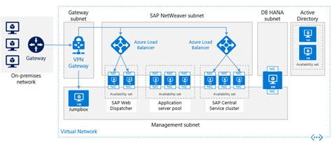 deploy reference architecture  sap netweaver