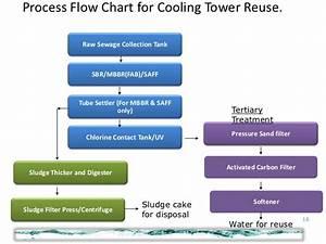 Acme Telepower Ltd  Waste Water Treatment Solution