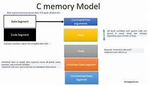 Basics, Of, Hp, Non, Stop, Servers, Tandem, C, Memory, Model