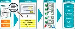 iris invoice solutions irislink With ocr demo scan document and automatically retrieves data into database