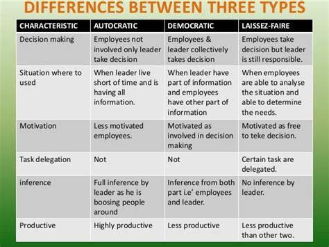 seminar  leadership styles   function  nursing