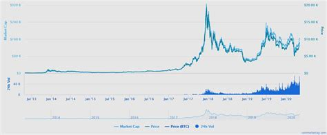 Next, the analyst asserted that cryptocurrencies are attractive because there is still very little correlation between them and traditional investments. Bitcoin vs. Gold: Which is Best to Buy in 2020?   Focus on the User
