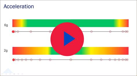Acceleration Animation - Fairmont Machinery