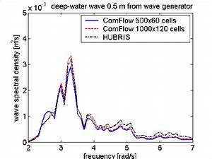 Wave Spectra 100