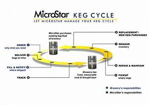 Microstar Offers Solution To Cure Keg Management Headaches