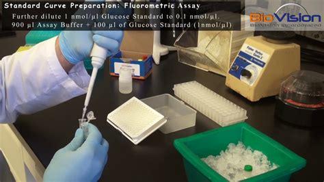 Glucose Assay Kit Protocol (Fluorometric) Video ...