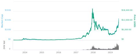 bitcoin historical price chart september
